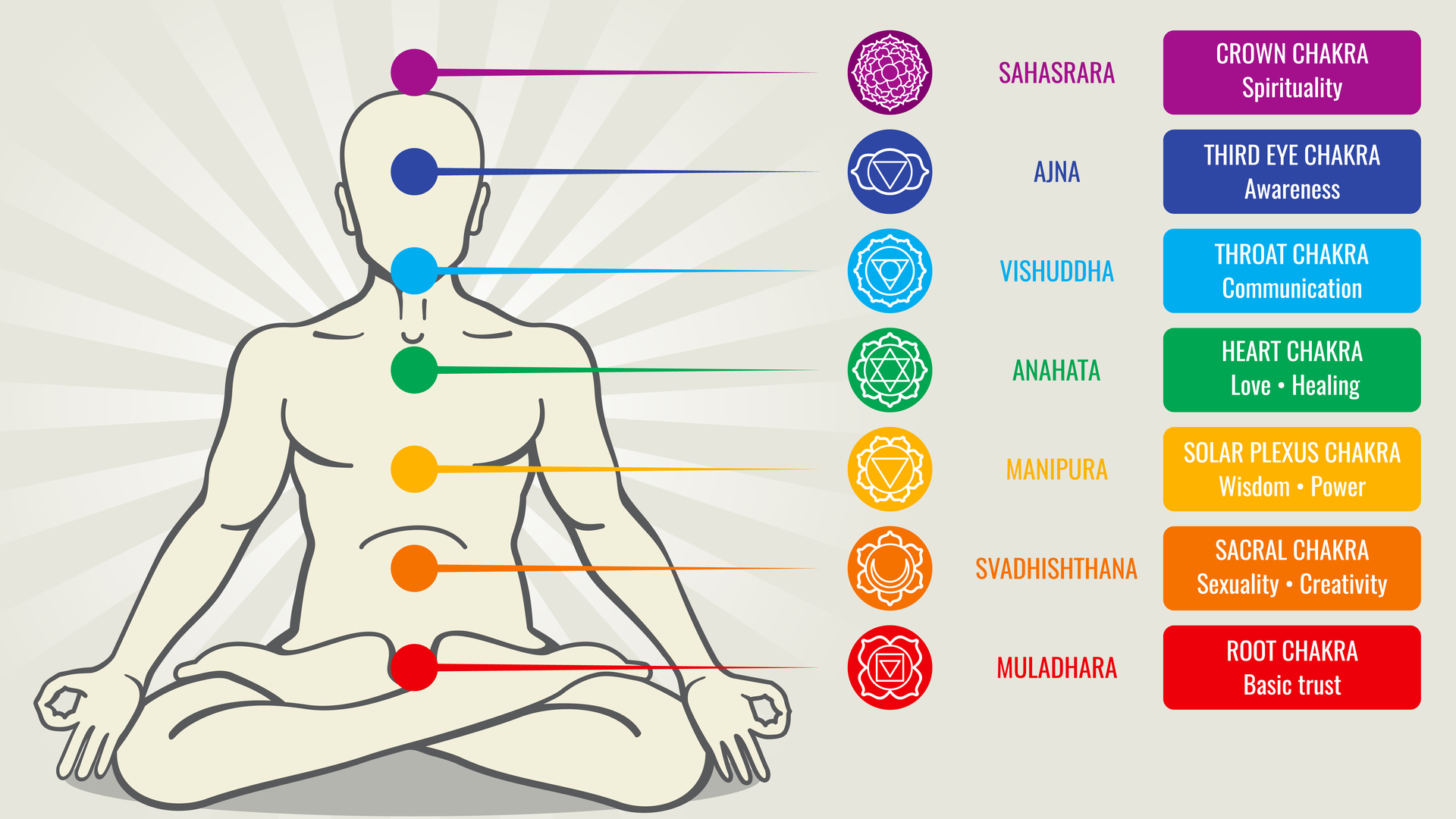 Transforming Symptoms of the Lower 4 Chakras